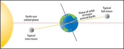 Sun And Moon Orbits